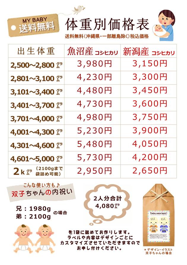 出産内祝い赤ちゃん米体重別価格表